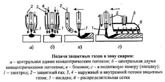 Газосварка - сварка плавлением с применением смеси кислорода и горючего газа (пропана,бутана,ацетилена,маф и др)